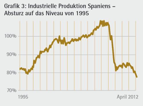 LP21_18: Industrielle Produktion Spaniens –  Absturz auf das Niveau von 1995