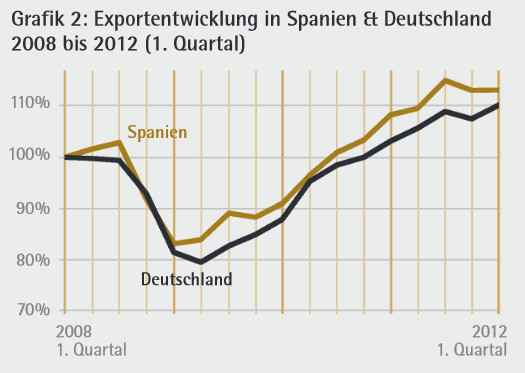 LP21_18: Exportentwicklung in Spanien & Deutschland 2008 bis 2012 (1. Quartal)