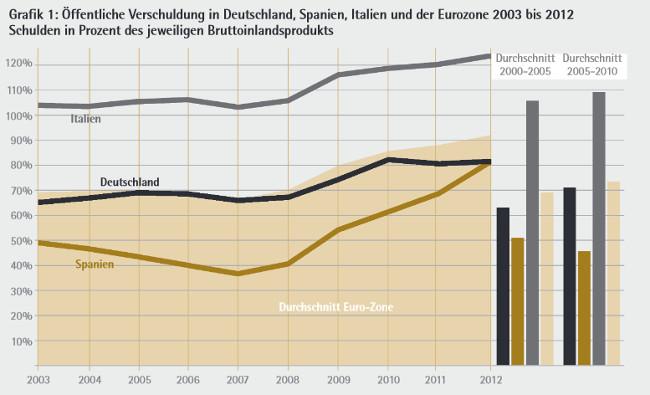 LP21_18: Öffentliche Verschuldung in Deutschland, Spanien, Italien und der Eurozone 2003 bis 2012 Schulden in Prozent des jeweiligen Bruttoinlandsprodukts