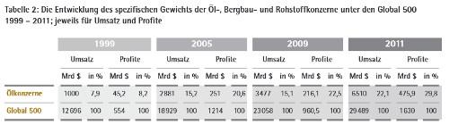 LP21_19: Die Entwicklung des spezifischen Gewichts der Öl-, Bergbau- und Rohstoffkonzerne unter den Global 500 1999 – 2011; jeweils für Umsatz und Profite