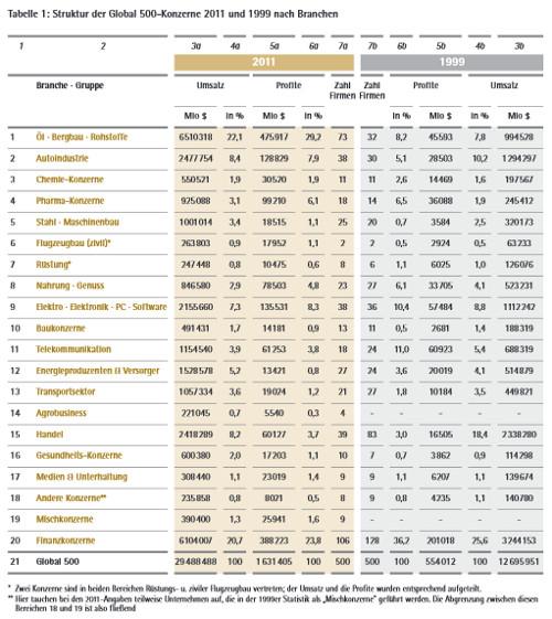 LP21_19: Struktur der Global 500-Konzerne 2011 und 1999 nach Branchen