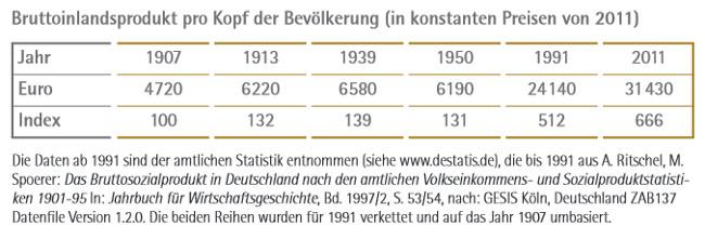 LP21_17: Bruttoinlandsprodukt pro Kopf der Bevölkerung (in konstanten Preisen von 2011)