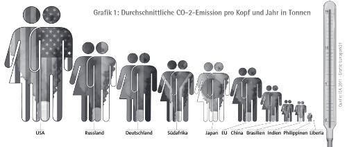 LP21_19: Durchschnittliche CO-2-Emission pro Kopf und Jahr