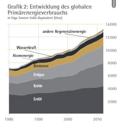 LP21_19: Entwicklung des globalen Primärenergieverbrauchs
