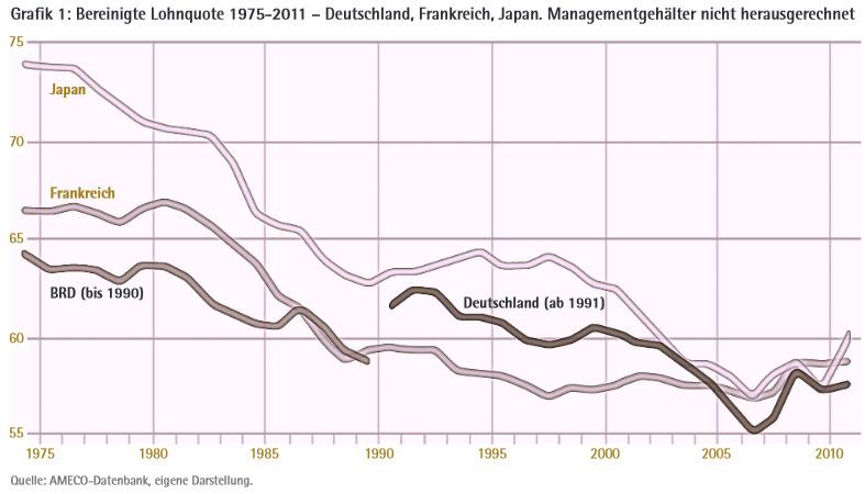 LP21_19: Bereinigte Lohnquote 1975-2011 – Deutschland, Frankreich, Japan. Managementgehälter nicht herausgerechnet