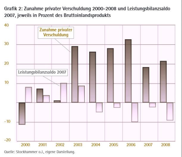 LP21_19: Zunahme privater Verschuldung 2000-2008 und Leistungsbilanzsaldo 2007, jeweils in Prozent des Bruttoinlandsprodukts