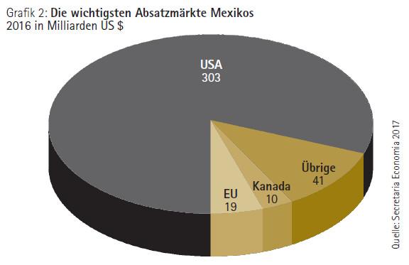 Grafik: Die wichtigsten Absatzmärkte Mexikos