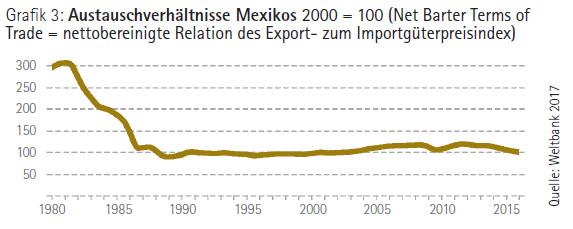 Grafik: Austauschverhältnisse Mexikos