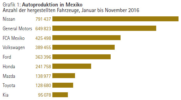 Grafik: Autoproduktion in Mexiko