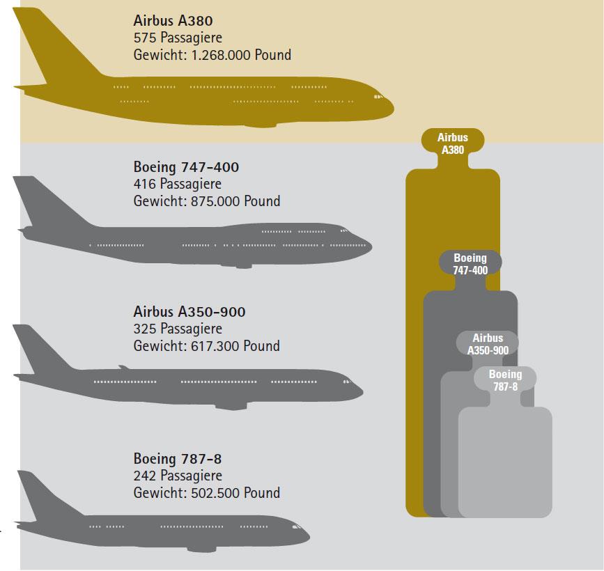 Airbus A380 Gewichtsvergleich